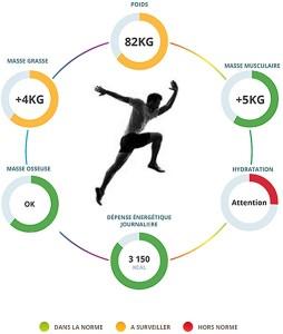 Mybiody balance régime connecté et coach sportif