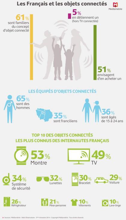 Infographie Français et Objets connectés