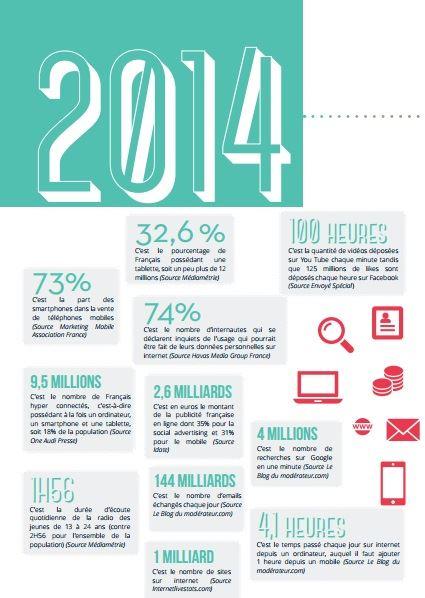 Infographie Sup de Comm 2014