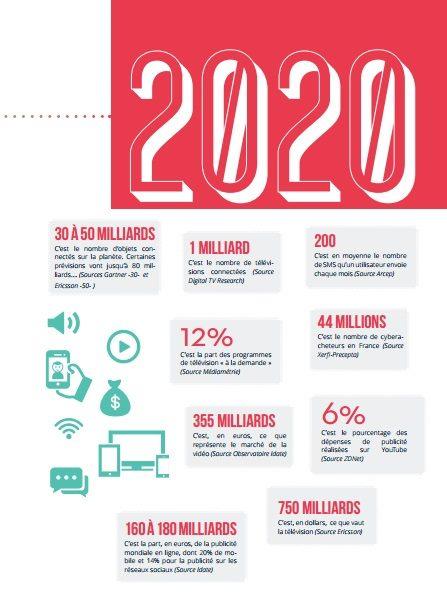 Infographie Sup de Comm 2020